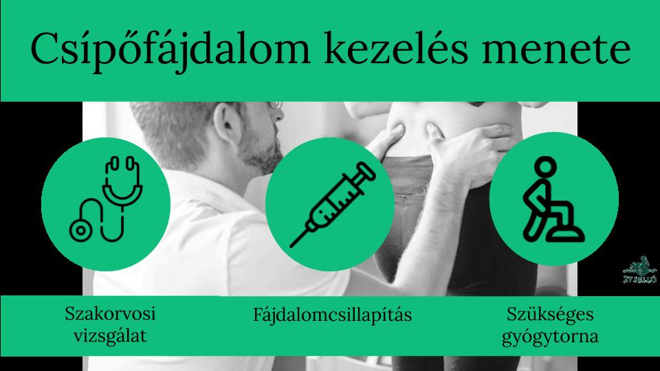 csípőbetegség tüneteinek kezelése)