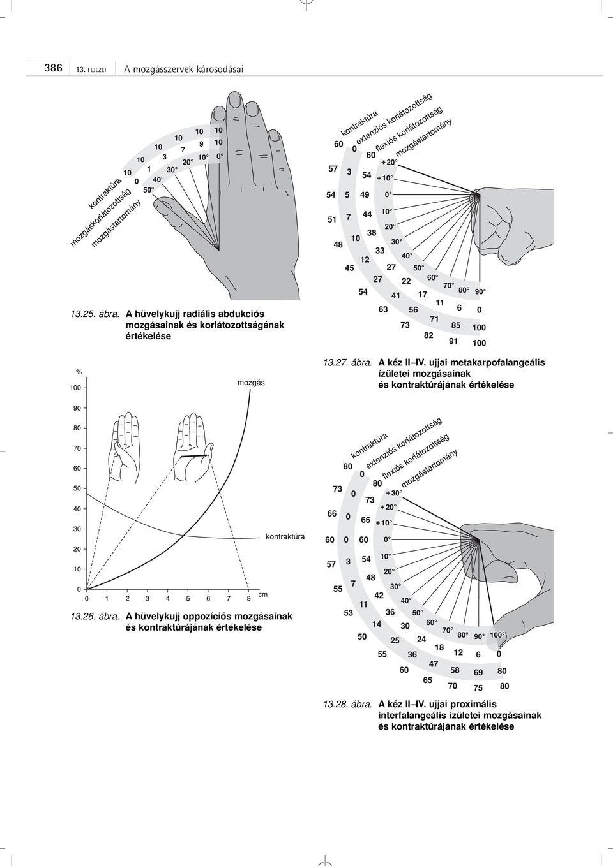 glükozamin-kondroitin tavak gyógyszertára a kar lábainak ízületei fájnak