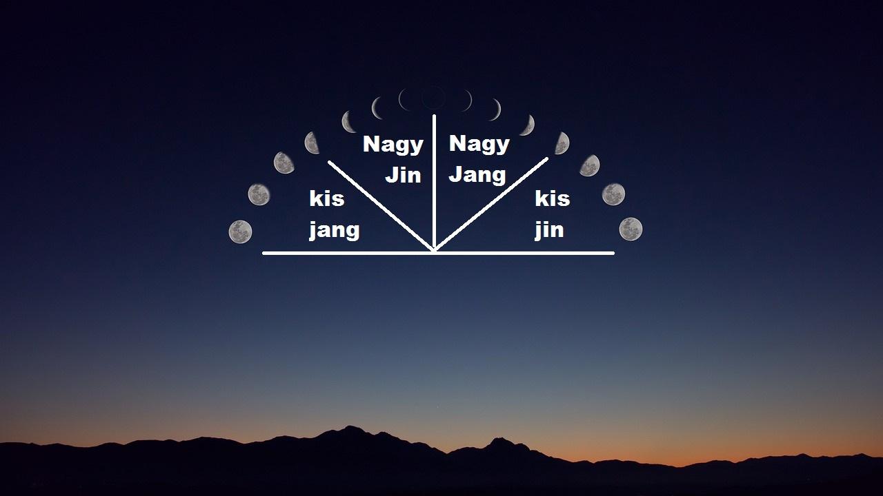 közös holdnaptár