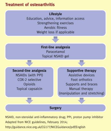 osteoarthritis guidelines nice)