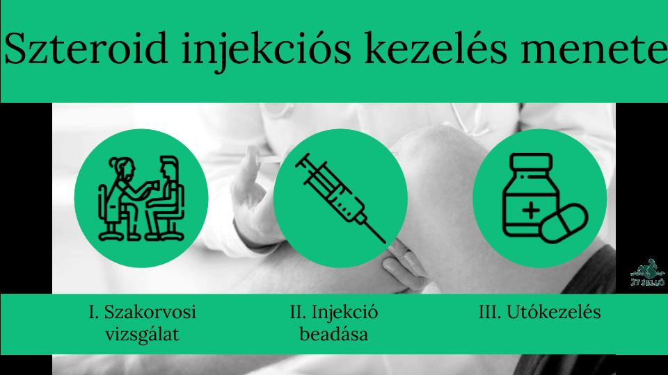 nem szteroid ízületi kezelések árai)