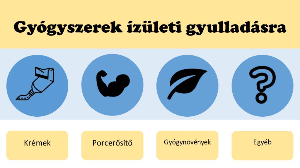ízületi gyulladás és ízületi gyógyszerek kezelése)
