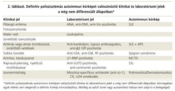 kötőszöveti betegség táblázat
