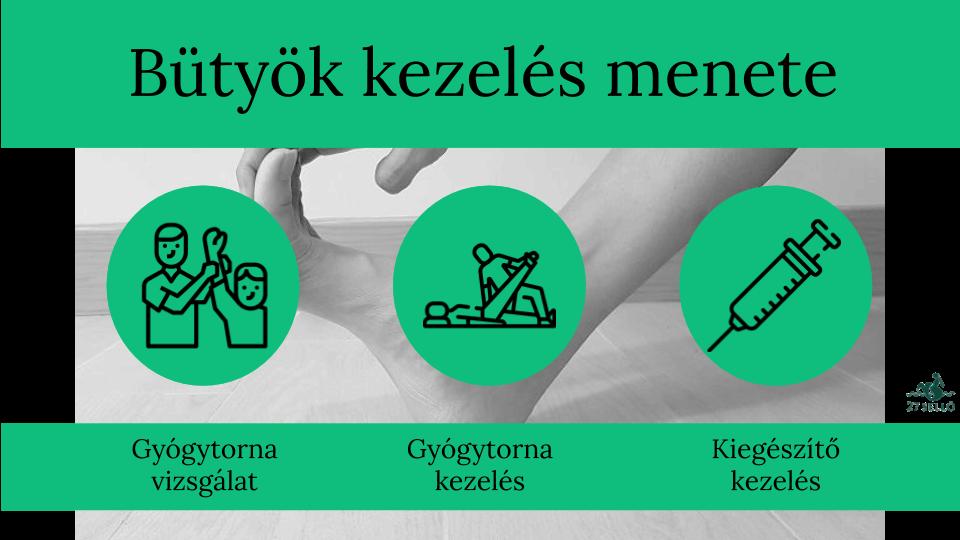 ízületi ízületi elváltozások áttekintése)