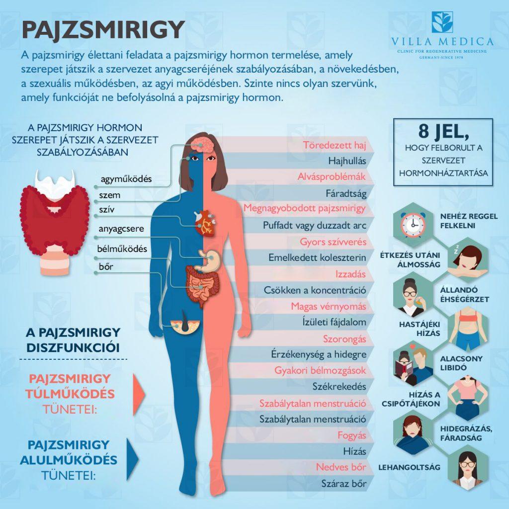 ízületi fájdalom hormonjai vehet paracetamolt ízületi fájdalmak esetén