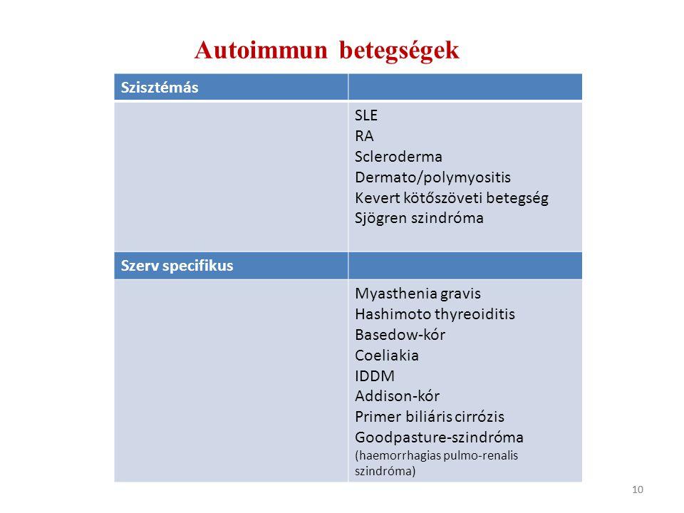 szisztémás kötőszöveti betegség sle)