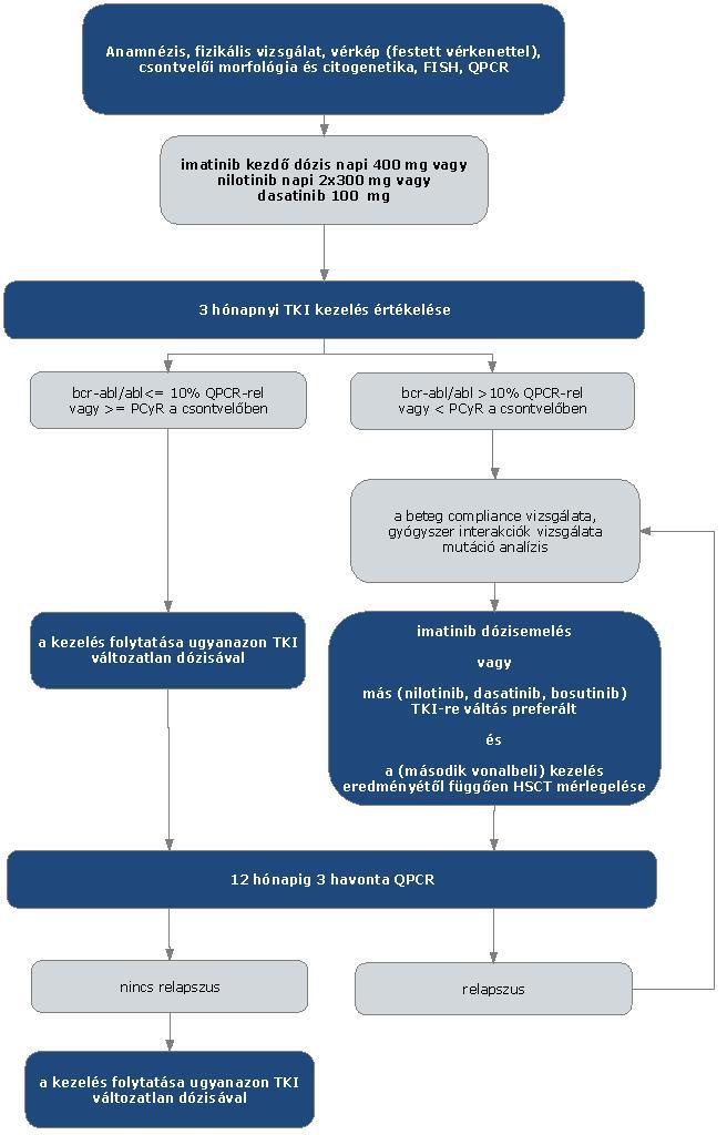 térdízület szinovitisz kezelése homeopátiával