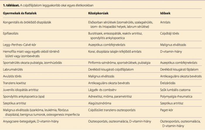 csípőízületek artrózisának kezelésére szolgáló gyógyszerek